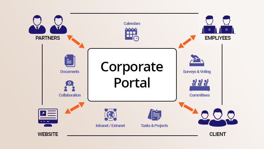 Corporate Web Portal Development: Importance, Objectives, Steps, and More
