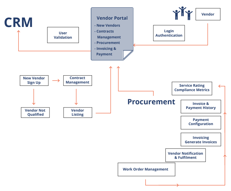 Vendor Management Portal