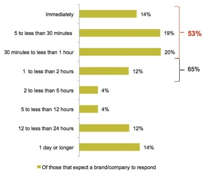 brand-response-time_1_850x600_1_700x600